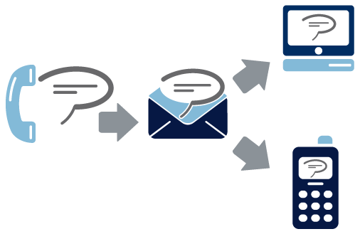 Voicemail to Email: Another Beneficial Voiceware Feature.